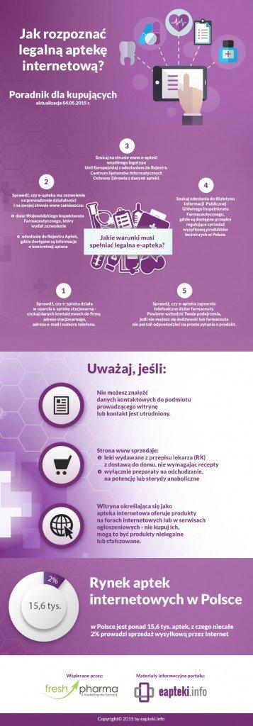 infografika_Kupuj-w-legalnych-aptekach-internetowych1